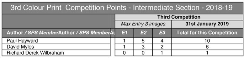 1.-3rd-CP---Intermediate---2018-19